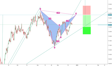 USDJPY: USDJPY Bear Bat Pattern 4hr