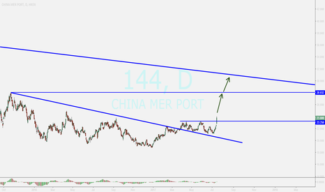 144: CHINA MER PORT ....strong breakout...buying