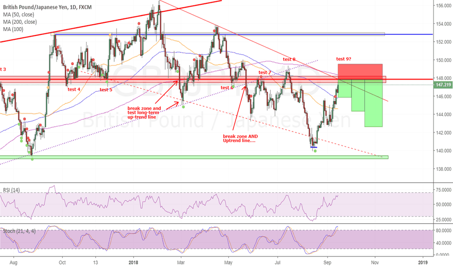 GBPJPY: GBPJPY Getting ready to short