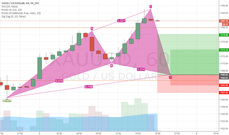 XAUUSD: Bullish Cypher pattern @1H Building Has been Started.