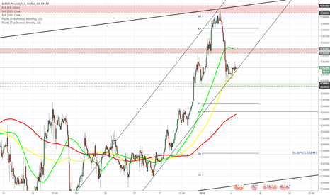 GBPUSD: GBP/USD meets 100-hour SMA