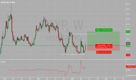 RLYP (RLYP) stock chart — RLYP:NASDAQ price quotes | TradingView