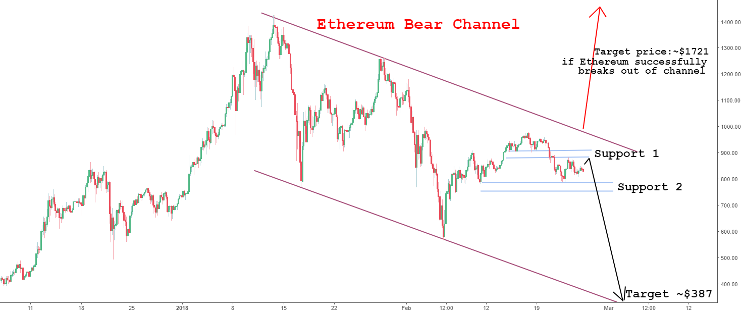 Warning signals for Ethereum possible sell off (4hr tf analysis)