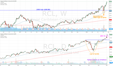 RCL: RCL gaps up on higher volume