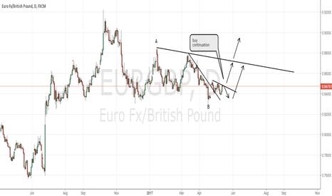 EURGBP: EURGBP buy set-up