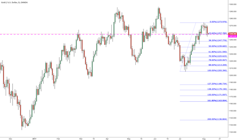XAUUSD: Price stopped, so far at previous S/R zone and 23.6%