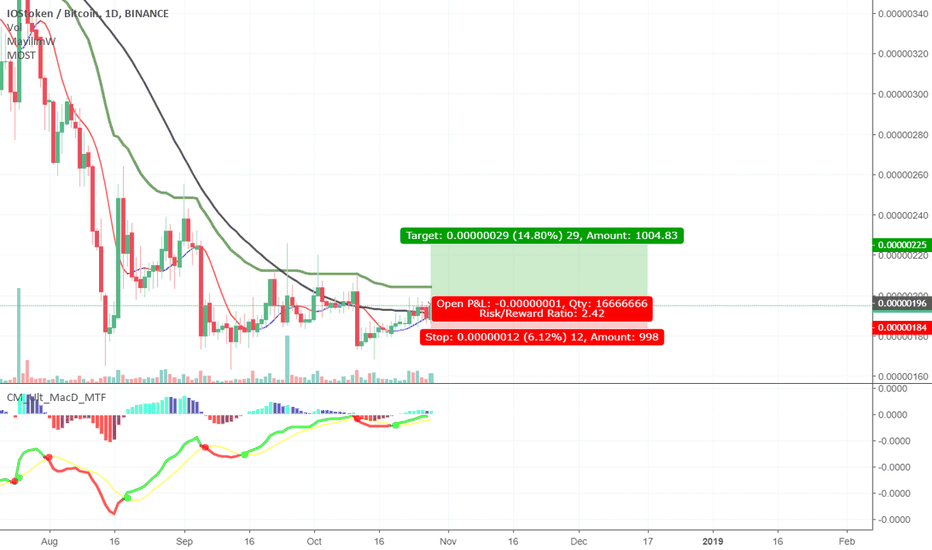 IOSTBTC: Long position for IOST