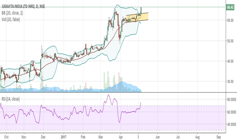 GRAVITA: Channel breakout very bullish