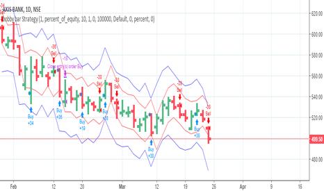 AXISBANK: Axis Bank Short