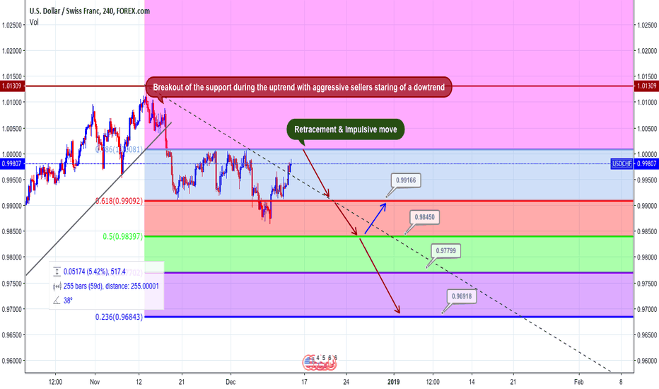 USDCHF: Sell USDCHF - Analysis by FBA Investment LTD
