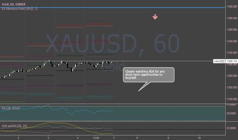 XAUUSD: XAUUSD Range-bound