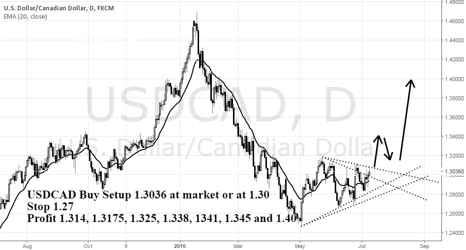 USDCAD Buy Setup