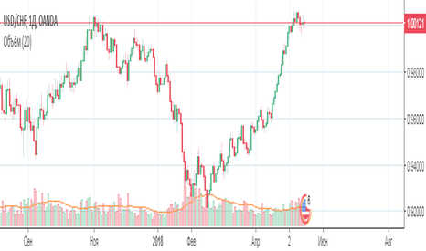 USDCHF: Валютная пара USD/CHF  Период одна неделя.