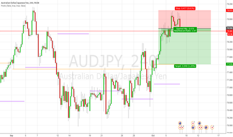 AUDJPY: [AUDJPY] H4 Opportunity for Short.