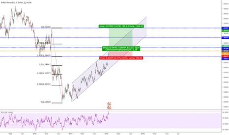 GBPUSD: GBP USD - long - 1.5