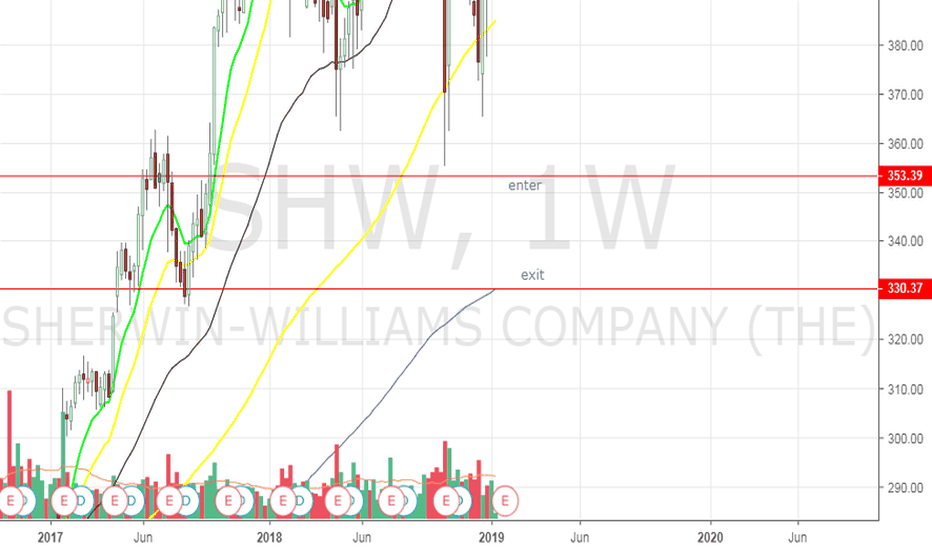 SHW: SHW - Trade Set up