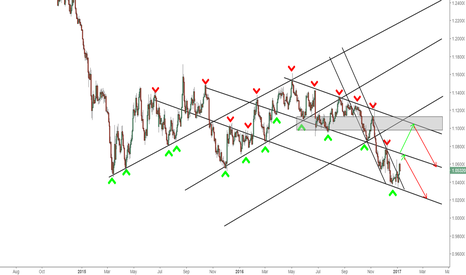 EURUSD: EURUSD - Bearish short term/Bullish Long Term - 1D