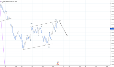 USDCAD: USDCAD finished correction?