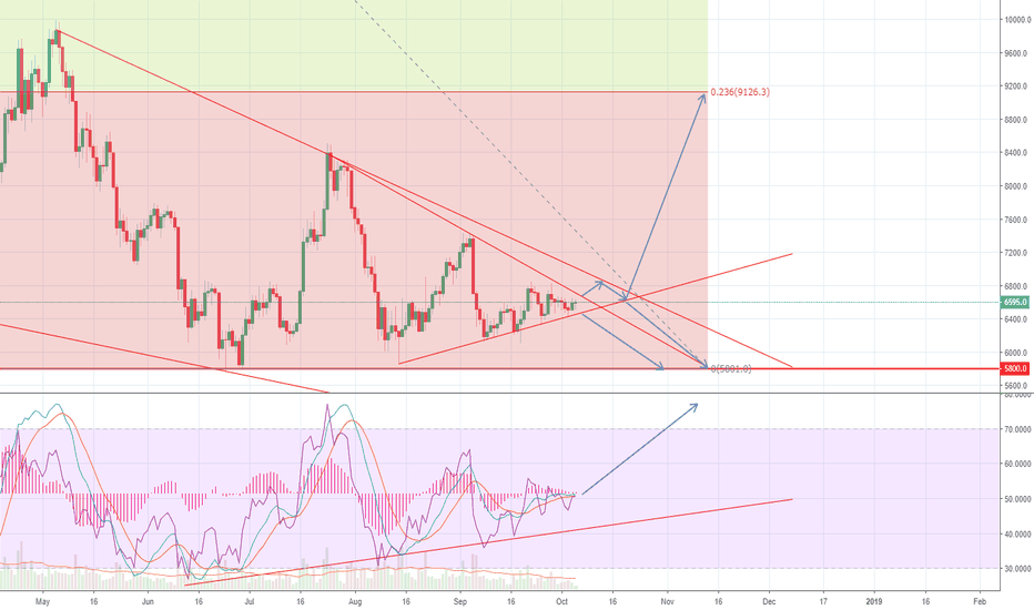 BTCUSD: BTC about to blow