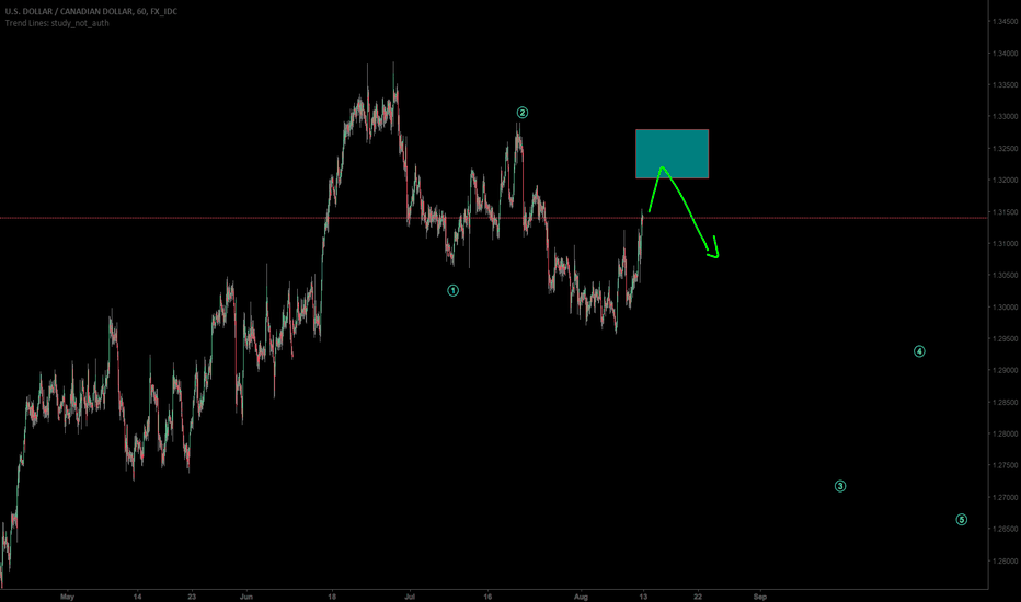 USDCAD: USDCAD long term downside after reversing in the shaded region.