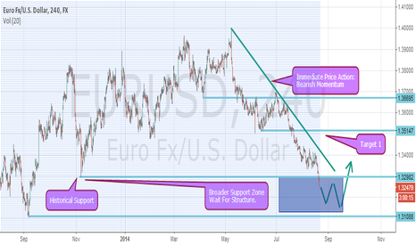 EURUSD: EURUSD WEAK BUT IN A MAJOR SUPPORT ZONE NEED STRUCTURE FOR LONG