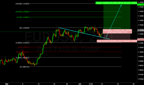 EURUSD: eur/usd (((forecast))) the currency pair are target 1.1500