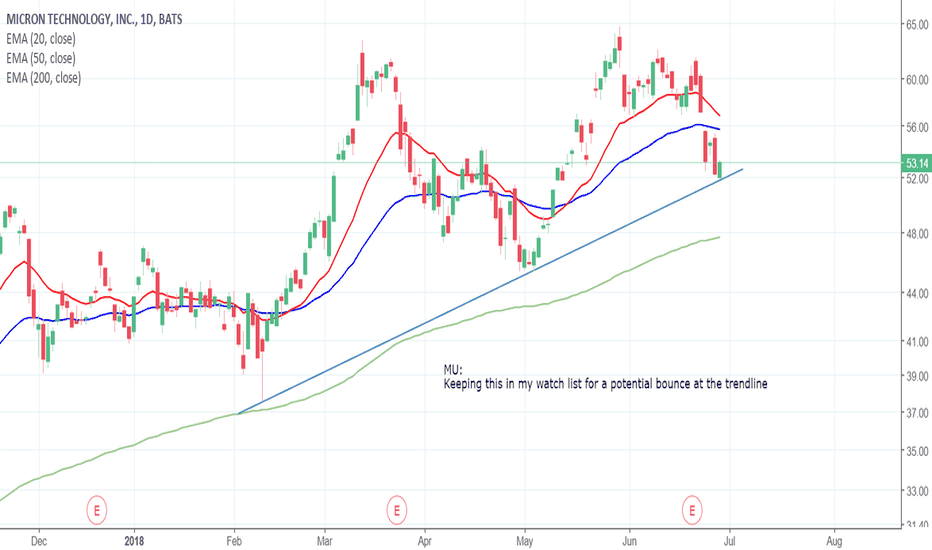 MU: MU Daily Chart Analysis - 29th June