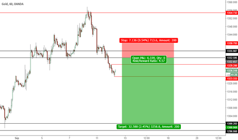 XAUUSD: Just my thoughts