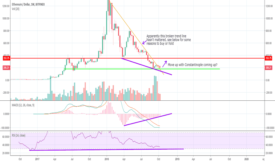 ETHUSD: Why I have been buying Ether and hodling