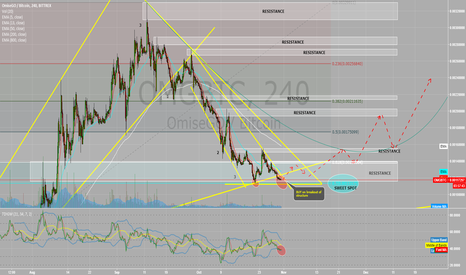 OMGBTC: OmiseGO OMG preparing to exit downtrend for Bullish breakout