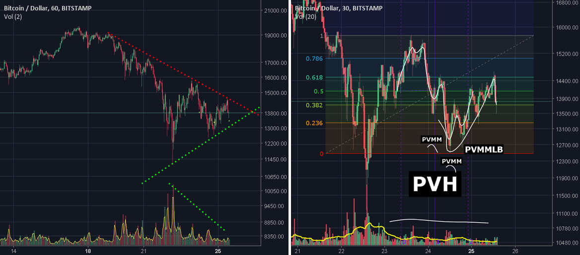"BTC Ensuing Tug of War Bullish Components ""Symmetrical Triangle"""