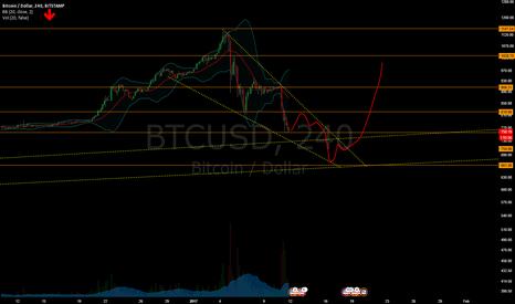BTCUSD: Bitcoin Short Term Bearish Descending Wedge - Target $660 USD