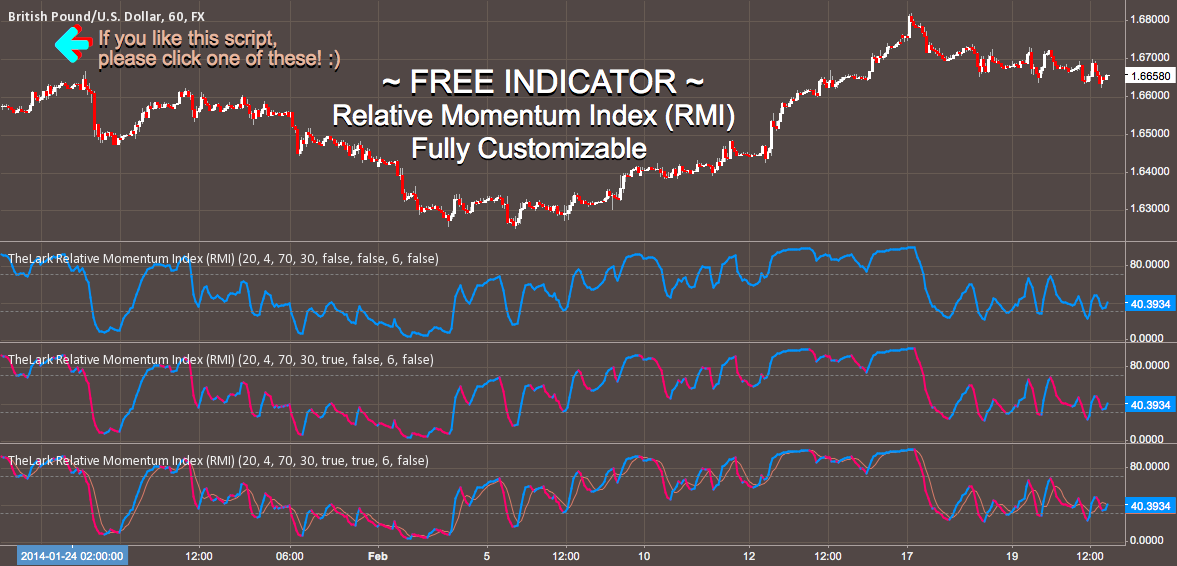 FREE INDICATOR: Relative Momentum Index (RMI)