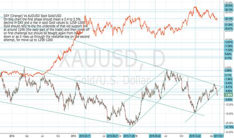 XAUUSD: DXY Vs XAUUSD Correct Chart: short USD/long Gold