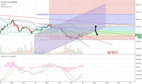 BTCUSD: BTC short term chart analysis(long)