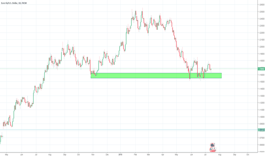 EURUSD: Can the Support Hold