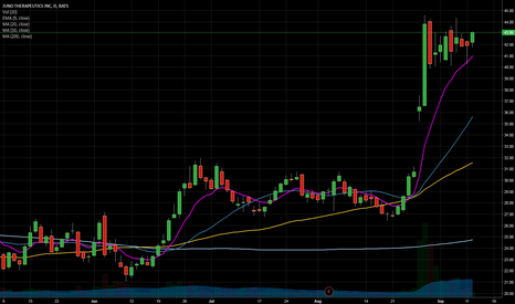 JUNO: $juno Flag pattern on daily chart setting up for swing trade