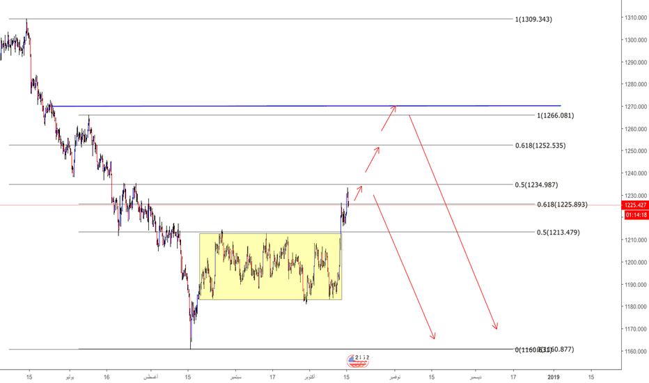 XAUUSD: الذهب لازال في ارتفاع مع ضغوط علي الدولار