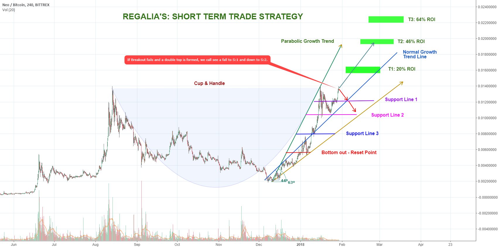 NEO Boom or Bust? Great Long term coin
