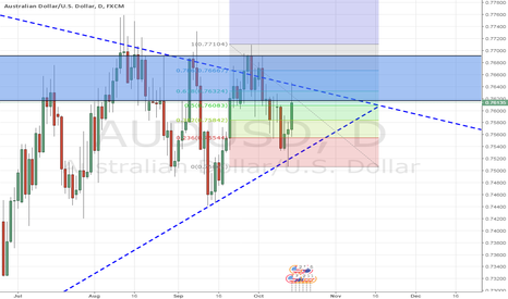 AUDUSD: wait for the breakout