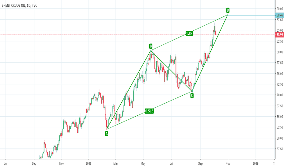 Ukoil Charts And Quotes Tradingview