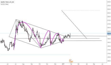 XAGJPY: HVF Breakout XAGJPY Daily