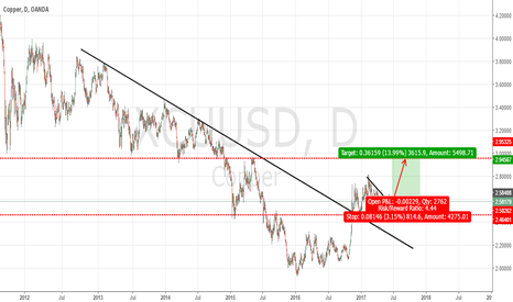 XCUUSD: COPPER : BUY SETUP