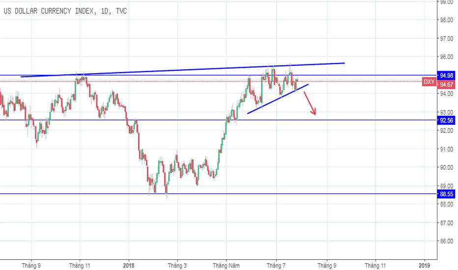 DXY: [28/07/2018] USD giảm để xác nhận mô hình