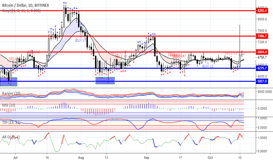 BTCUSD: Range trading: Crypto currency market as for 17/10/2018