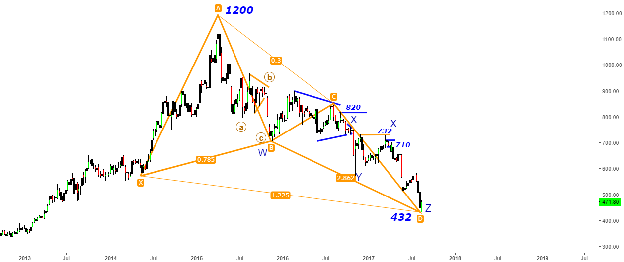 "Sunpharma -Bingo! ""Z-Wave Fall from 700 to 432"" - Butterfly Help"