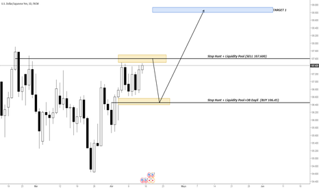USDJPY: PROYECCION DE PRICE ACTION