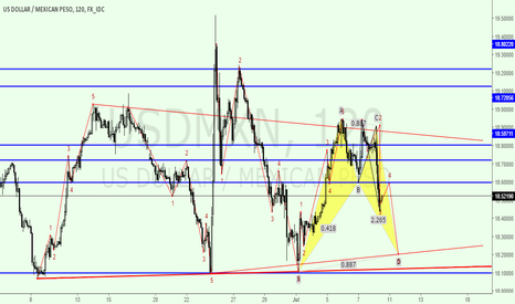 USDMXN: Short Buy Then Sell ,