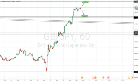 GBPJPY: GBP/JPY Intraday 2 scenarios