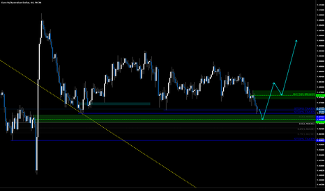 EURAUD: EURAUD Looking to get long on confirmation of reversal